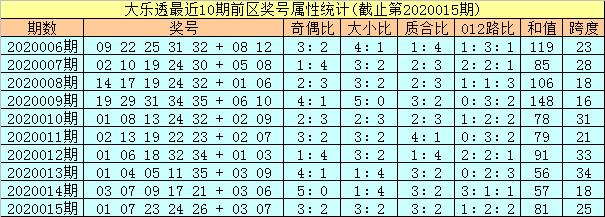 [公益彩票]孔阳大乐透第20016期:后区独看2路码