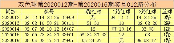 [公益彩票]彩客双色球第20017期:红球高看08 23