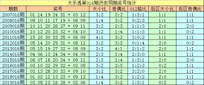 [公益彩票]刘科长大乐透第20016期:参考大小比3-2