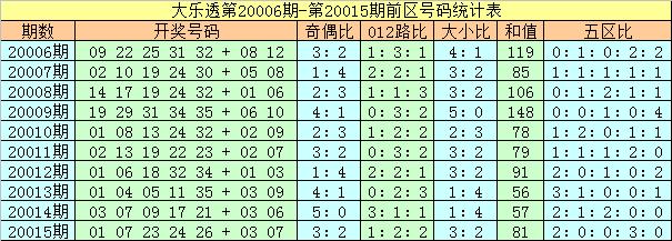 [公益彩票]夏姐大乐透第20016期:后区大小组合