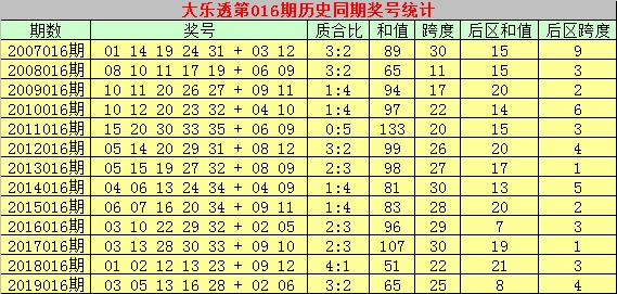 [公益彩票]乾兵大乐透第20016期:看好和值上升