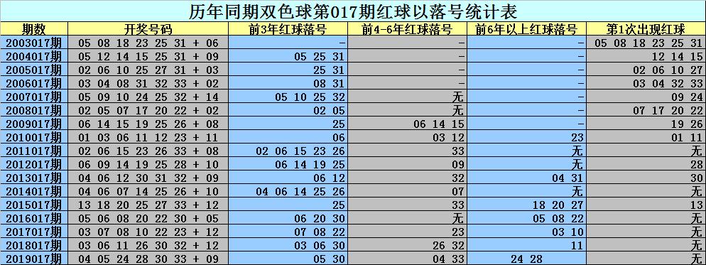 [公益彩票]刘科双色球第20017期:防温冷蓝解冻