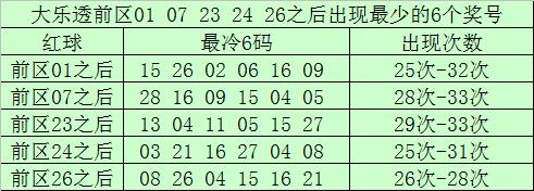 [公益彩票]南宫胜大乐透第20016期:双胆推04+09