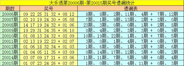 [公益彩票]雀妃大乐透第20016期:后区参考01 07