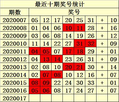 [公益彩票]易衍双色球第20017期:红胆参考04 32