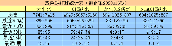 [公益彩票]明皇双色球第20017期:关注大号转热