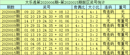 [公益彩票]李员外大乐透第20016期:排除连码奖号