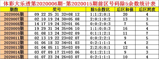 [公益彩票]钱哥大乐透第20016期:除5断余2 4路