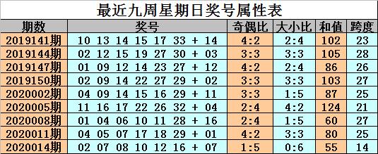 [公益彩票]金成双色球第20017期:蓝球注意大号14