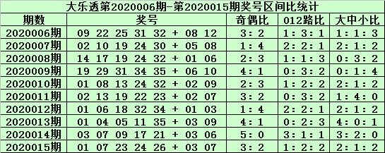 [公益彩票]郑飞大乐透第20016期:后区抓住全大