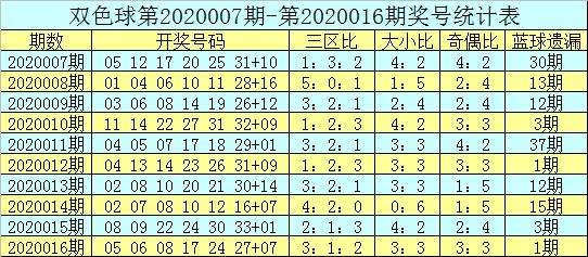 [公益彩票]吕洞阳双色球第20017期:三区比2-1-3