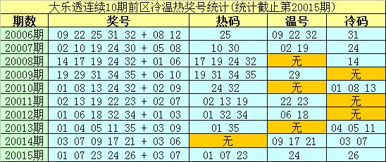 [公益彩票]南华天大乐透第20016期:前区温码回补