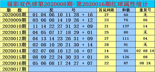 [公益彩票]双贵双色球第20017期:红球首尾间距25