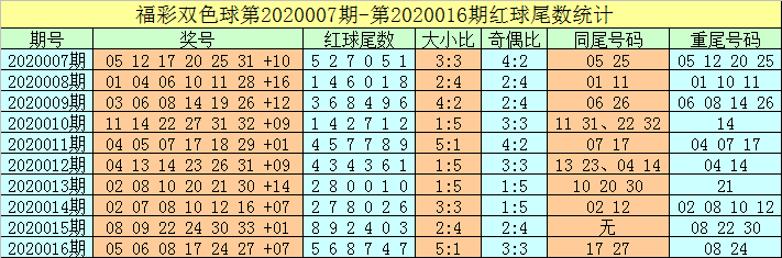 [公益彩票]牛飞双色球第20017期:蓝球一码03