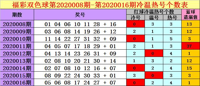 [公益彩票]钱哥双色球第20017期:热号关注20 30