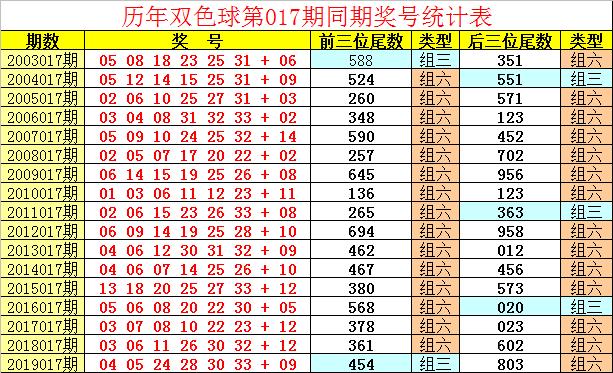[公益彩票]祥子双色球第20017期:红球奇偶比4-2