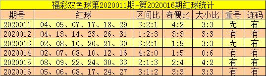 [公益彩票]郑飞双色球第20017期:红球凤尾看33