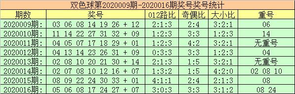 [公益彩票]玫瑰双色球第20017期:蓝球看2路码11