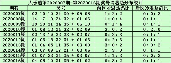 [公益彩票]姜山大乐透第20017期:前区胆码15 26