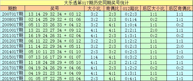 [公益彩票]刘科长大乐透第20017期:后区单挑03 07