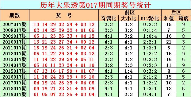 [公益彩票]彩客大乐透第20017期:后区0路码反弹