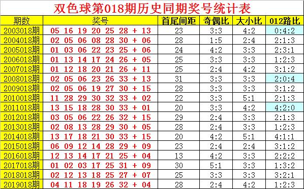 [公益彩票]阿旺双色球第20018期:龙头04 凤尾28