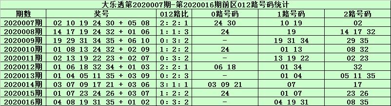 [公益彩票]天星大乐透第20017期:后区两码02 11