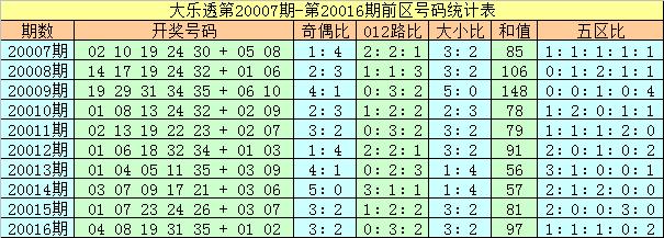 [公益彩票]夏姐大乐透第20017期:后区奇数走热