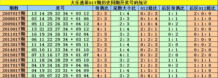 [公益彩票]刘贵大乐透第20017期:前区龙头看02 07