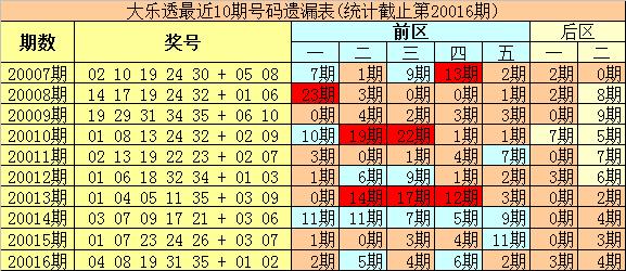 [公益彩票]豹王大乐透第20017期:后区温码回补