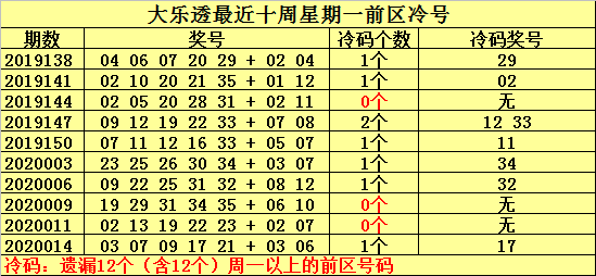 [公益彩票]何明大乐透第20017期:冷码关注01 08