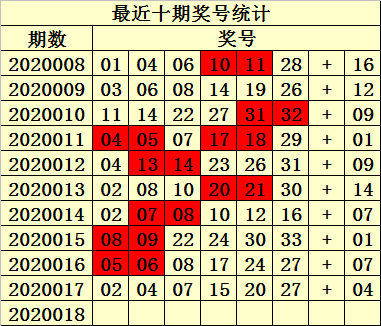 [公益彩票]易衍双色球第20018期:蓝球一码09