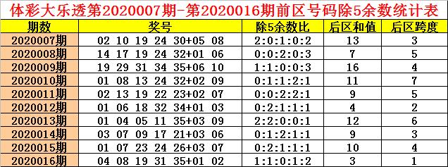 [公益彩票]钱哥大乐透第20017期:后区跨度关注3