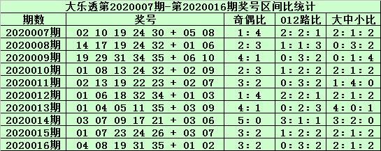 [公益彩票]郑飞大乐透第20017期:前区龙头01 02
