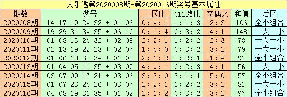 [公益彩票]闲人大乐透第20017期:前区龙头07