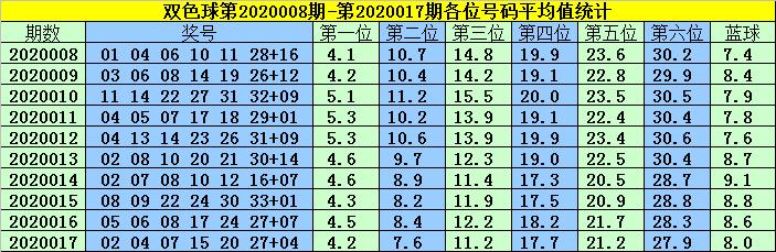 [公益彩票]韩菲双色球第20018期:蓝球可杀6码