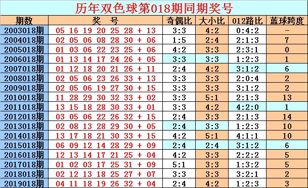 [公益彩票]天星双色球第20018期:红球排除6码