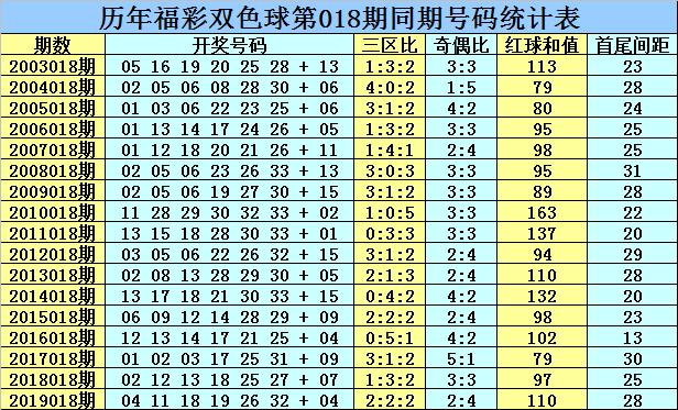 [公益彩票]乾兵双色球第20018期:龙头凤尾08 32