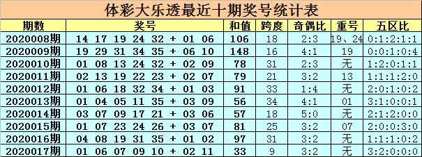[公益彩票]卜算子大乐透第20018期:关注重号07