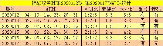 [公益彩票]郑飞双色球第20018期:关注凤尾上升