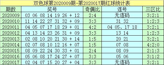 [公益彩票]杨村长双色球第20018期:蓝球关注偶数
