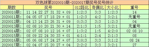 [公益彩票]玫瑰双色球第20018期:注意0路红回补