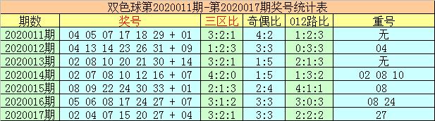 [公益彩票]李太阳双色球第20018期:红球必杀9码