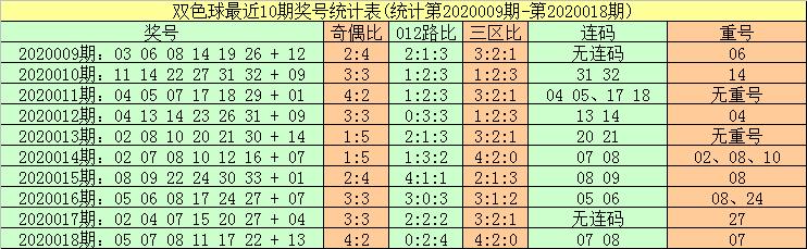 [公益彩票]暗皇双色球第20019期:心水蓝号06 13