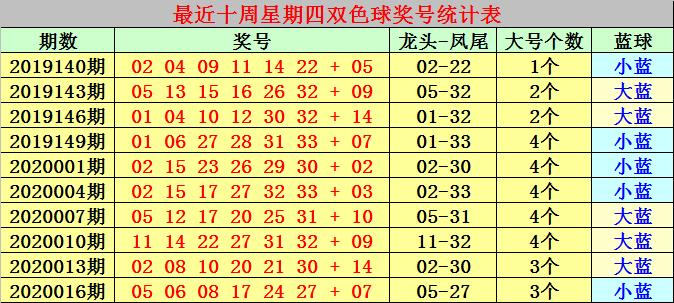 [公益彩票]冰燕双色球第20019期:关注蓝球号码03
