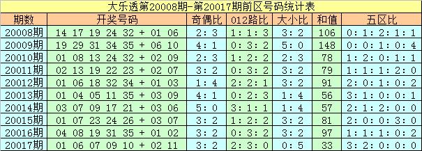 [公益彩票]夏姐大乐透第20018期:两码看好03 07