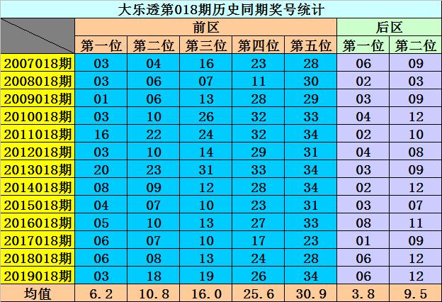 [公益彩票]李阳大乐透第20018期:后区第二位0、2路