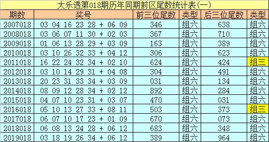 [公益彩票]船长大乐透第20018期:单挑后区05+12