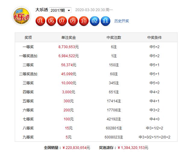 [公益彩票]芦阳清大乐透第20018期:号码重心在前端
