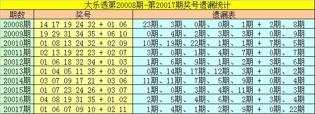 [公益彩票]雀妃大乐透第20018期:两胆看好26 33